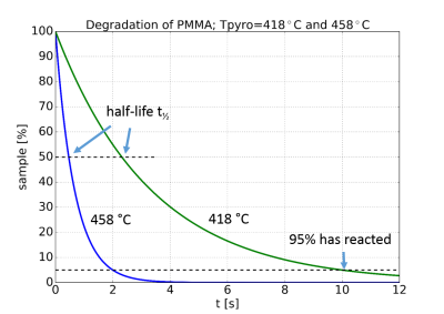 Degradation of PMMA by pyrolysis