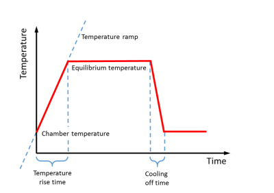 Temperature time profile of pyrolysis